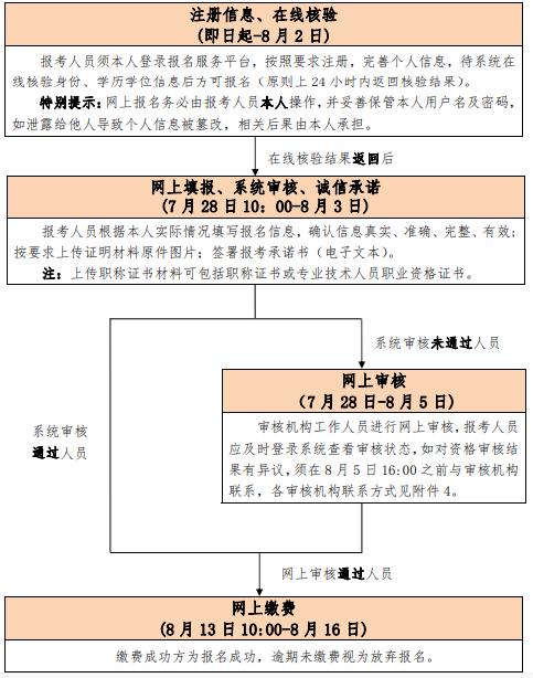 中国人事考试网开通2020北京中级经济师报名入口