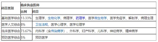 临床执业医师医学综合测试