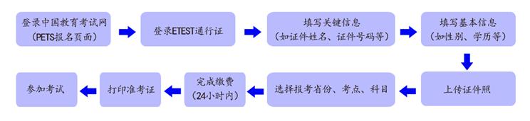 公共英语报名流程