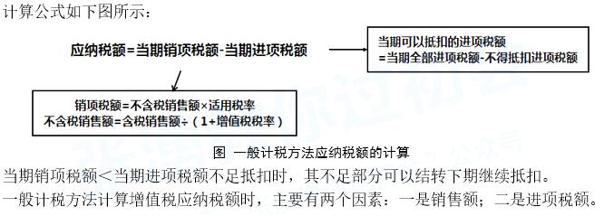 2020年初级会计职称《经济法基础》第四章重点笔记:销售额的概念