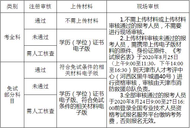 天津市2020年度一級注冊消防工程師資格考試審核流程