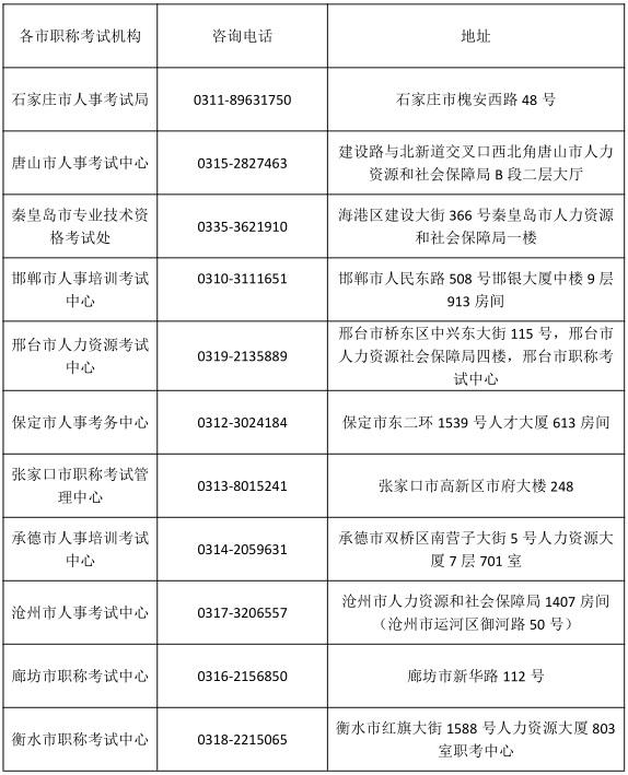 2020年河北執業藥師報名、資格審核部門聯系電話各地區匯總