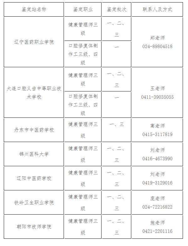 辽宁各鉴定站鉴定职业、批次及联系方式