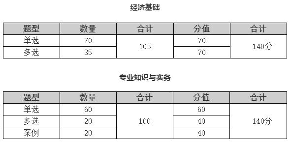 2020年中级经济师考试题量、题型及判分标准