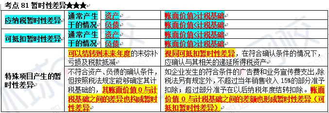 2020年中级会计职称《中级会计实务》考试真题答案解析(9月6日考生回忆版):多选题