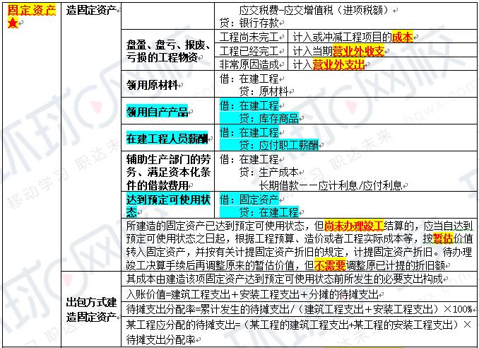 2020年中级会计职称《中级会计实务》考试真题答案解析(9月6日考生回忆版):计算题