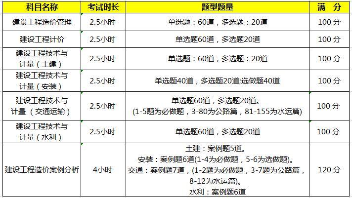 2020安徽一级造价师考试题型题量