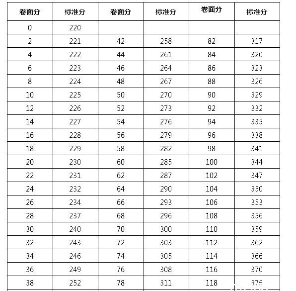 护士标准分数线对照关系表