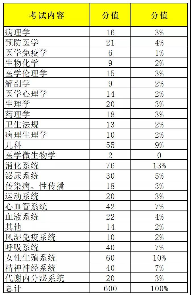 临床执业医师考试分值分布