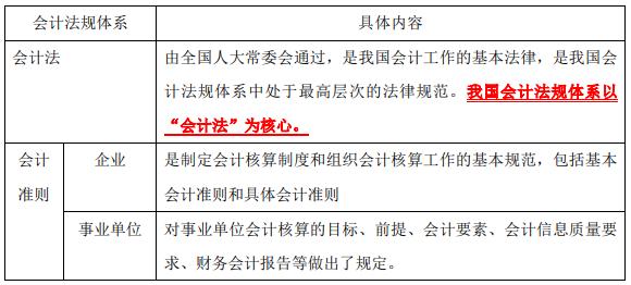 2020年中级经济师《经济基础》考点:第二十八章会计法规