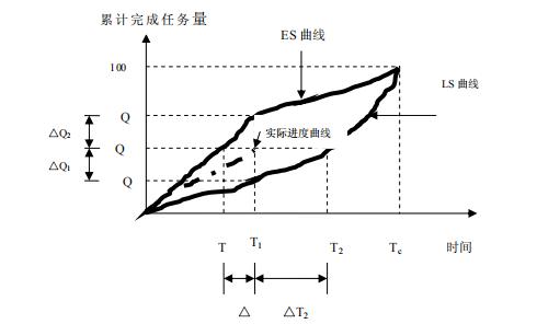 """""""香蕉""""型曲线比较法"""