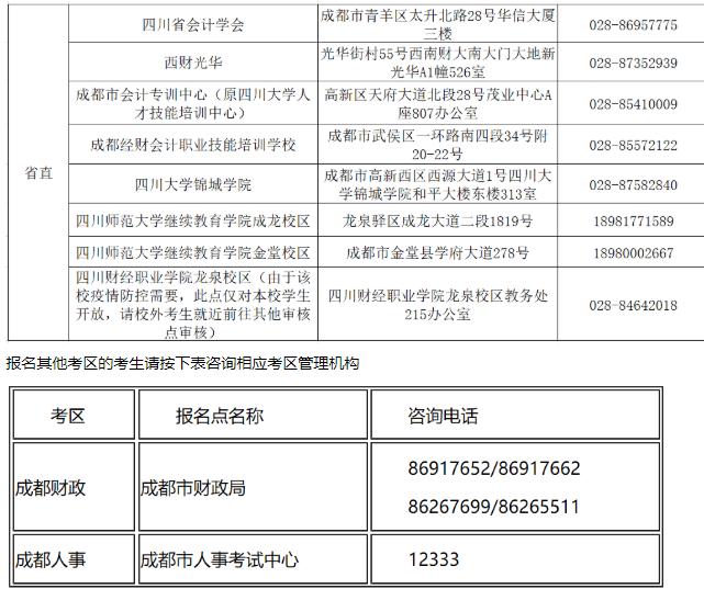 2020年四川省直考區中級會計職稱考后審核地點及咨詢電話