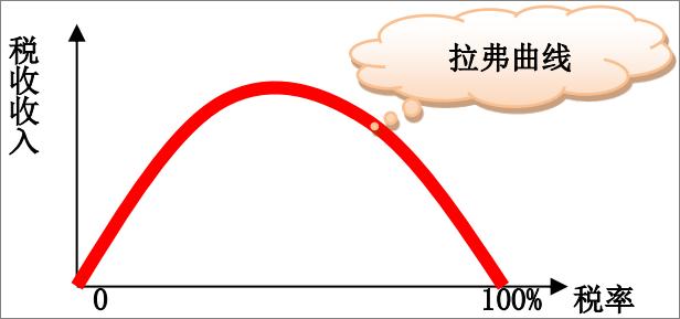 2020年中級經濟師《經濟基礎》高頻考點及錯題:財政支出績效評價