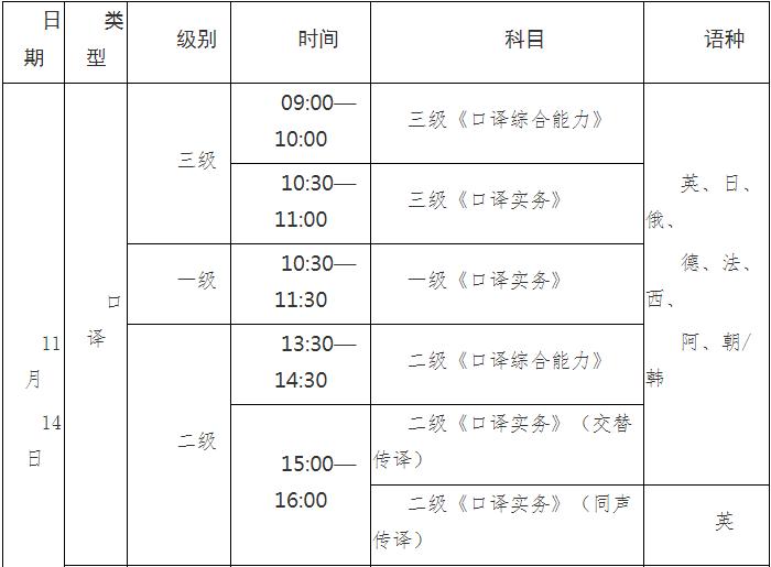 2020年云南翻譯專業資格口譯考試準考證打印