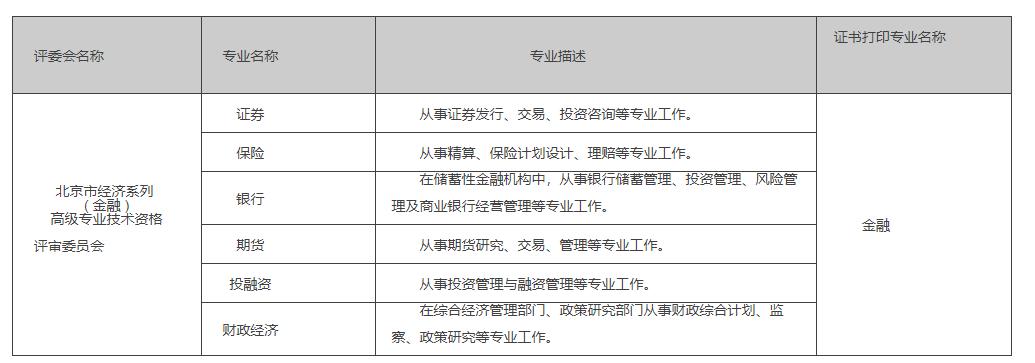 2020年北京高級經濟師《金融》職稱評審政策
