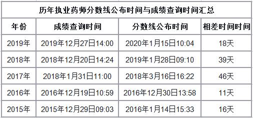 历年合格标准公布时间