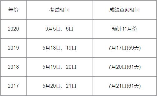 2020年四川监理工程师查成绩时间