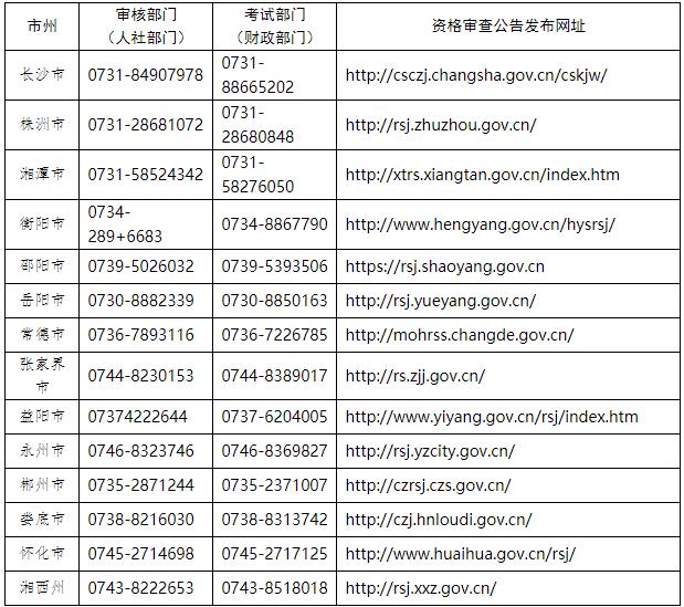 2020年湖南各地区中级会计考后资格审核人社部门联系方式