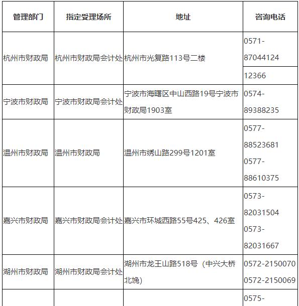 2021年浙江各地區初級會計考試報名咨詢及聯系方式