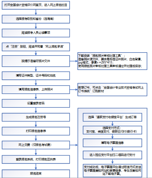 2021年海南考區初級會計網上報名系統操作流程