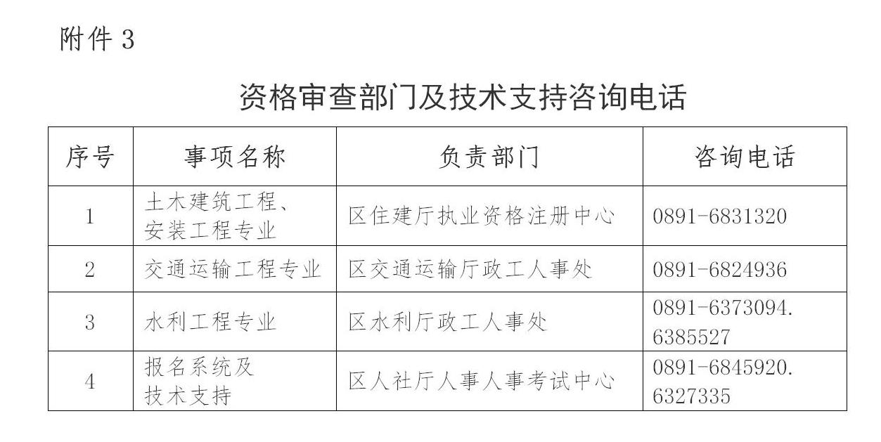 2020年西藏二级造价工程师考试报名工作的通知
