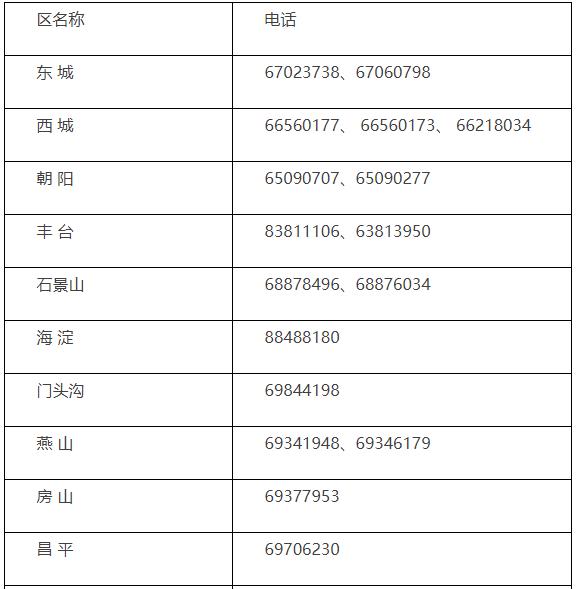 2021年北京市初级会计职称考试报名咨询电话