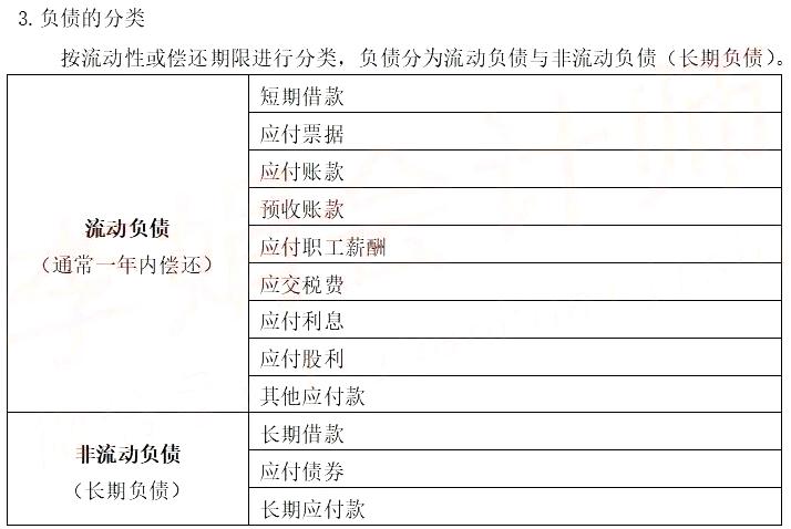 2021年初级会计职称《初级会计实务》考点精讲:第一章会计要素的确认之负债