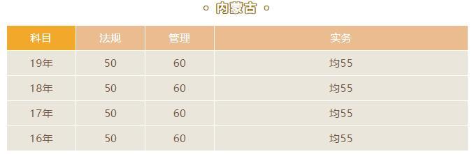 2020内蒙古二级建造师考试