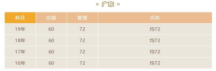 2020年广东二级建造师考试