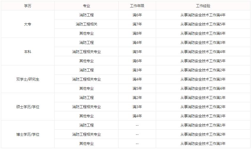 2021年浙江杭州一級消防工程師考試報名條件