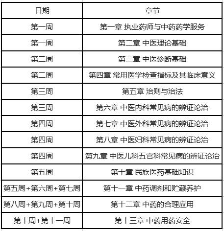 执业药师中药综学习计划