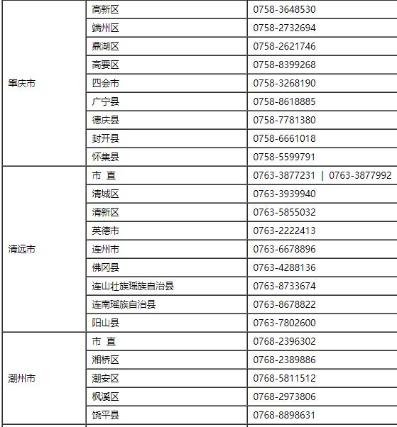 2021年廣東省初級會計考試報名咨詢電話一覽表