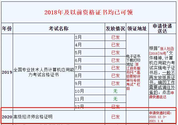 2020年浙江高級經濟師合格證書領取時間