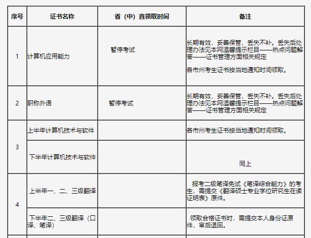 2020年吉林高級經濟師合格證書領取通知