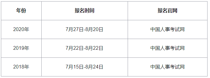 2021年中級經濟師報名時間預計在7-8月