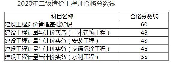 2020安徽二级造价工程师考试合格标准