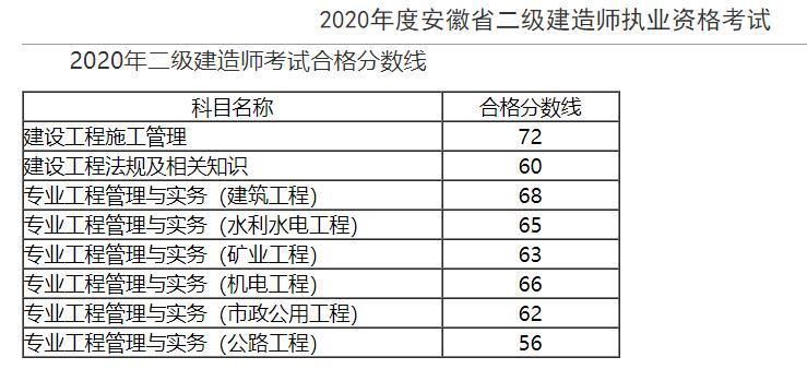 2020安徽二级建造师合格标准