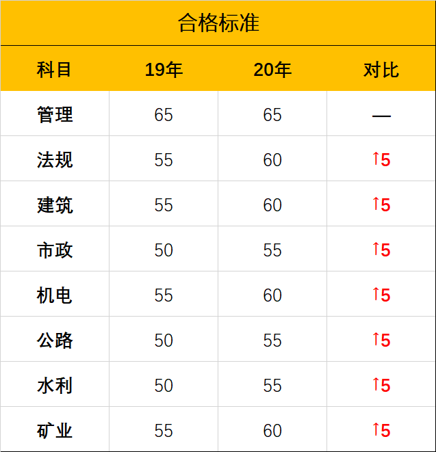2020江苏二建成绩查询