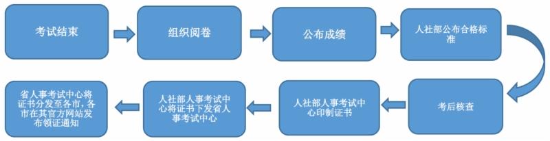 山东省关于一级造价工程师资格证书问题解答