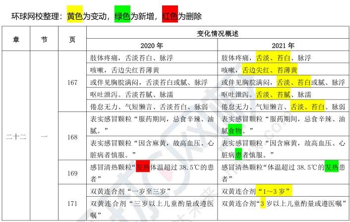 2021年执业药师《中药学专业知识二》考试教材变动情况