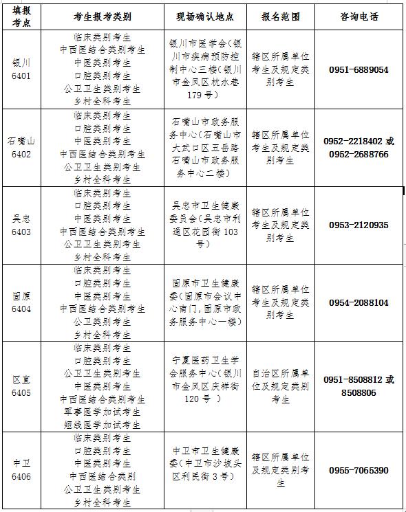2021年宁夏临床执业医师资格考试公告已发布