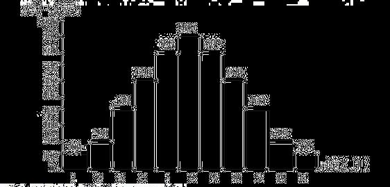 2021年二级建造师施工管理