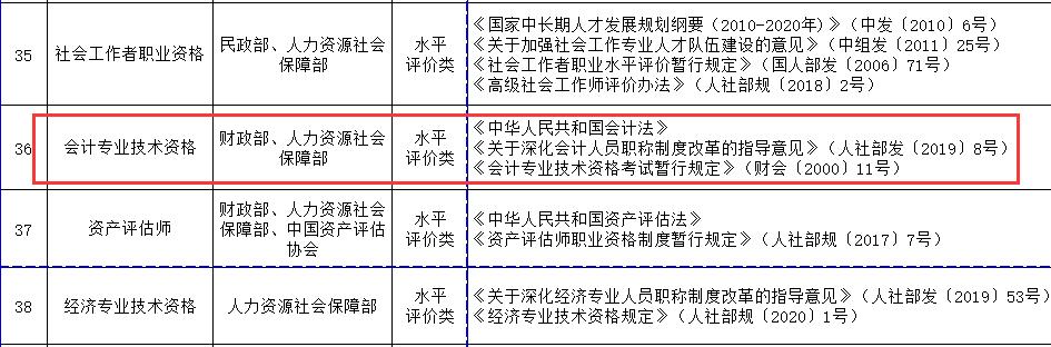人社部关于对《国家职业资格目录(中级会计职称)》进行公示的公告