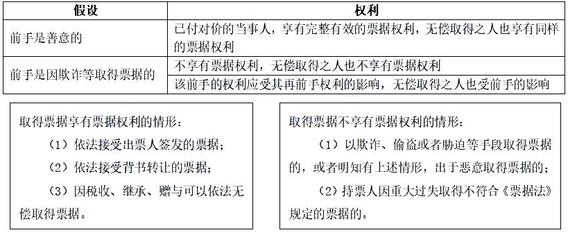 2021年初级会计职称《经济法基础》考点精讲讲义:第三章票据权利的取得