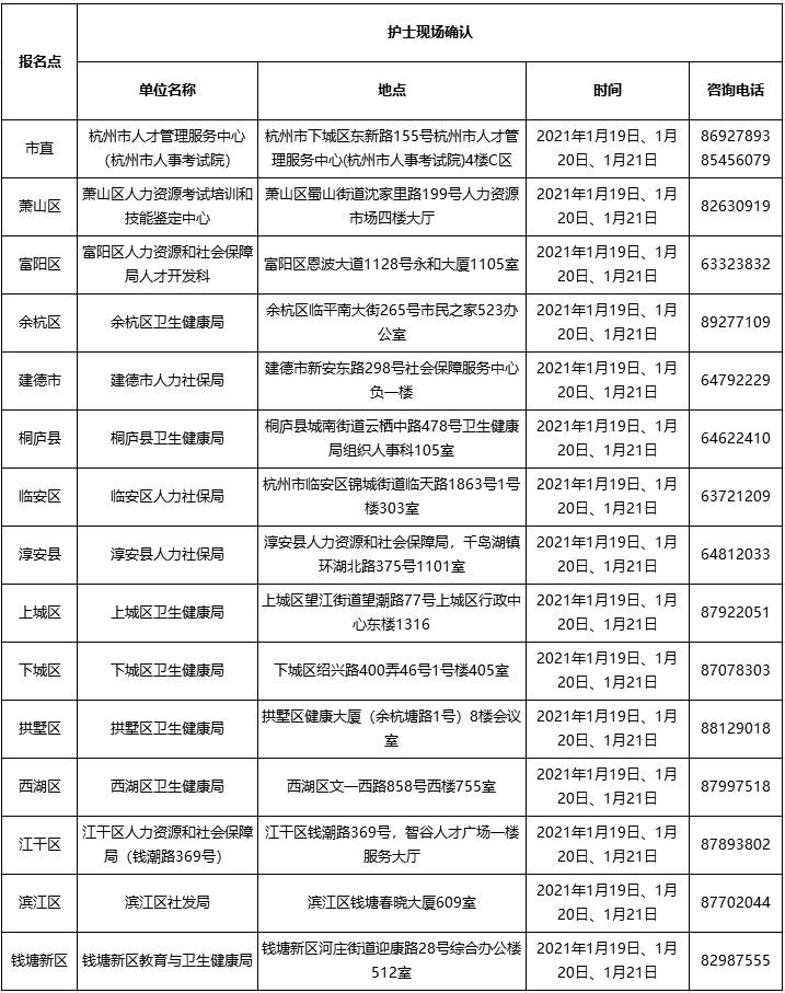 2021年护士执业资格考试杭州考点现场确认及资格审核安排表