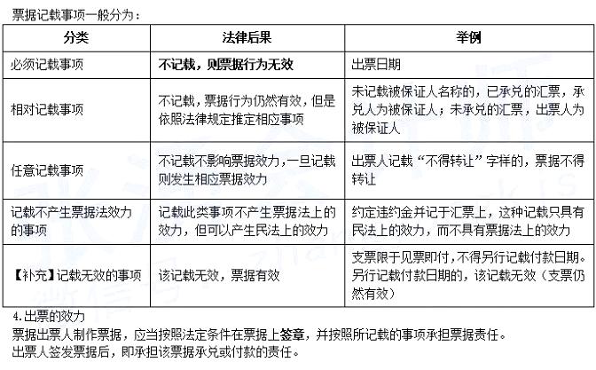 2021年初级会计职称《经济法基础》考点精讲讲义:第三章票据行为-出票