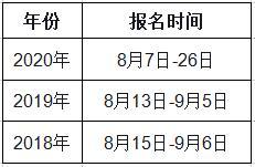 2021年四川一级造价师报名时间