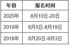 2021年河南一级造价师报名时间