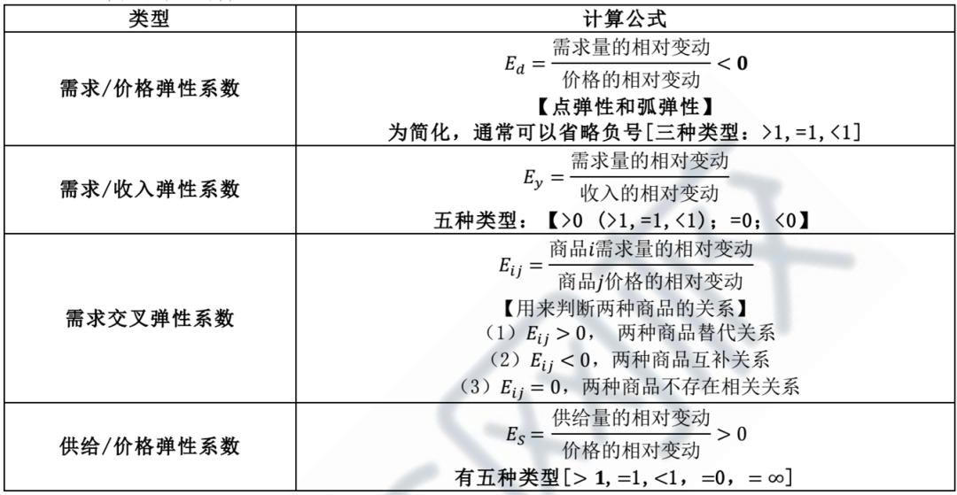 2021年中级经济师《经济基础》预习知识点:弹性系数的计算
