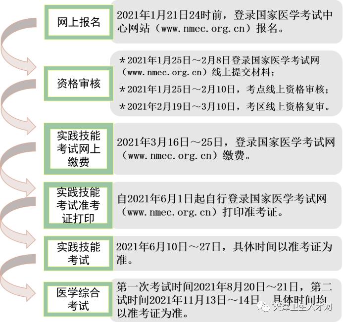 2021年医师资格考试天津考区线上资格审核相关提示